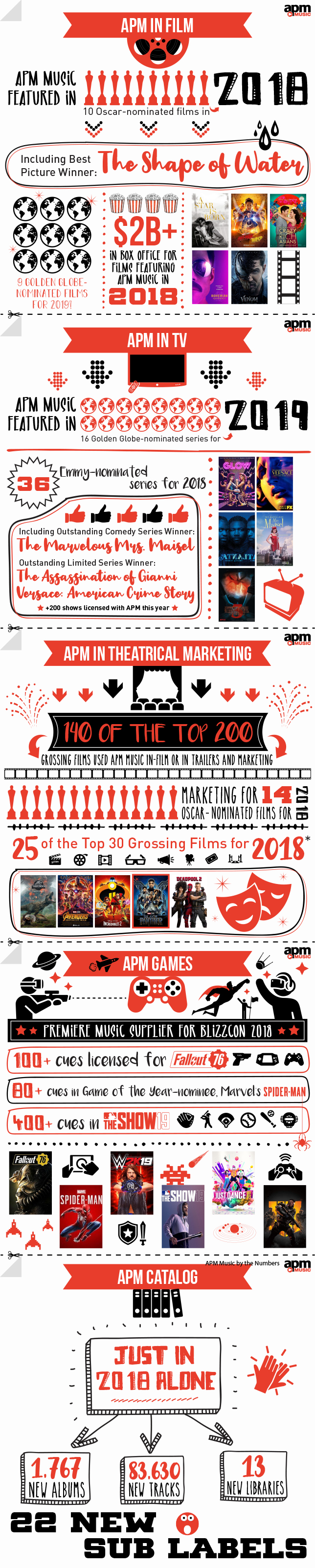 APM By The Numbers 2018 Infographic
